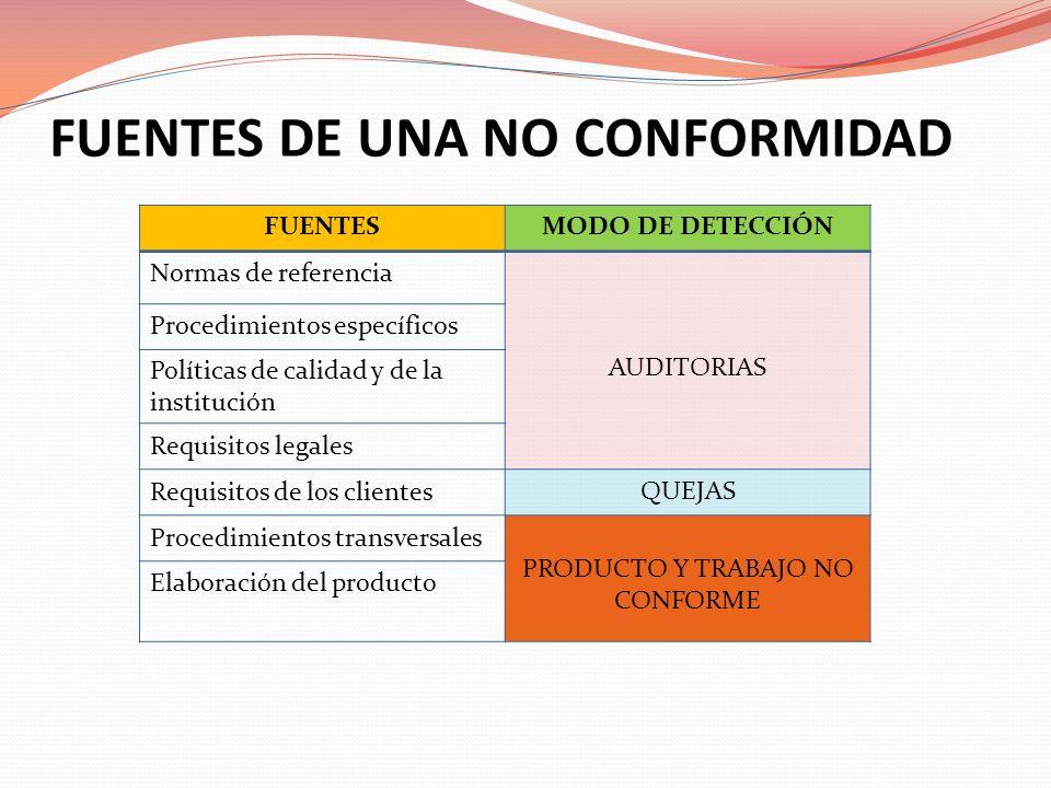 FUENTES DE UNA NO CONFORMIDAD
