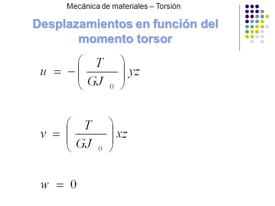 Desplazamientos en función del momento torsor