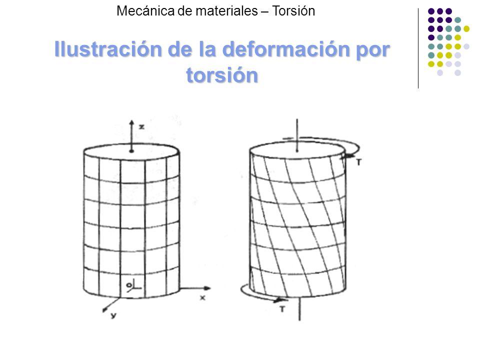 Ilustración de la deformación por torsión
