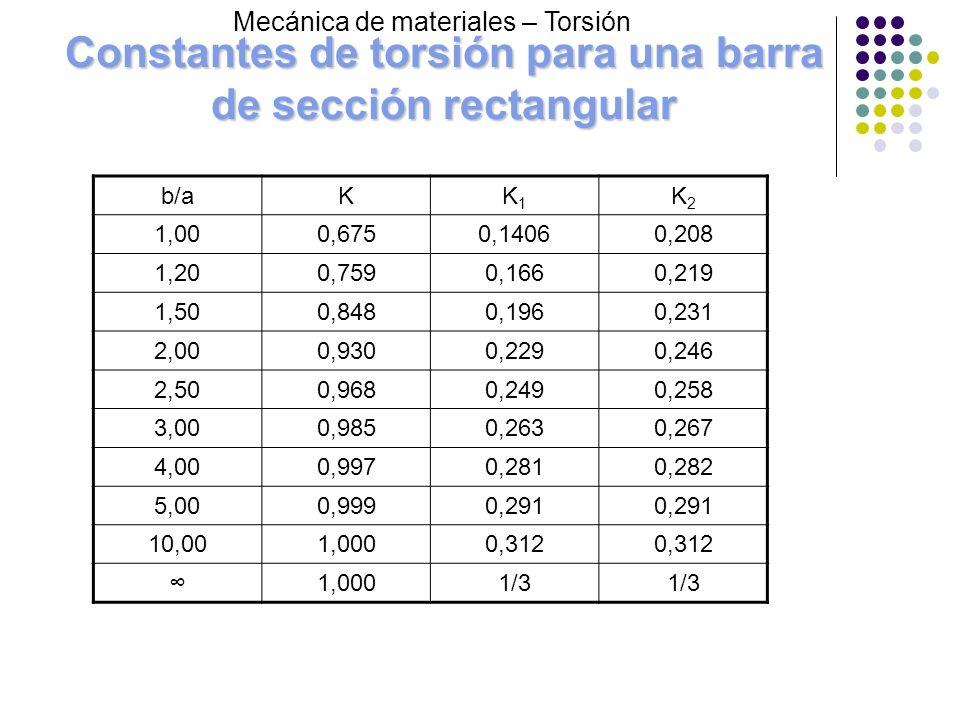 Constantes de torsión para una barra de sección rectangular