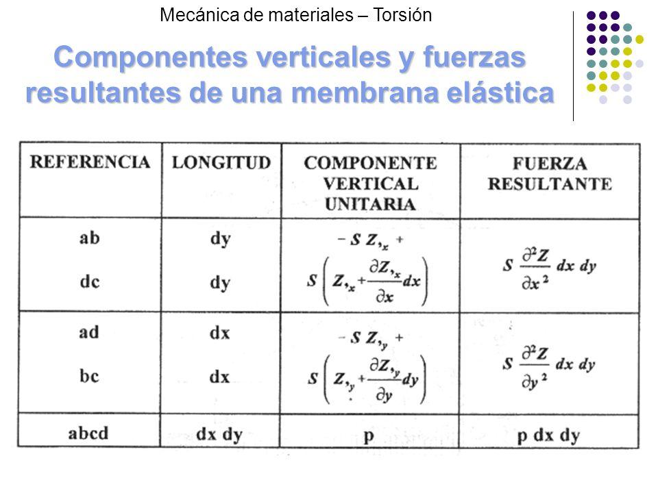 Componentes verticales y fuerzas resultantes de una membrana elástica