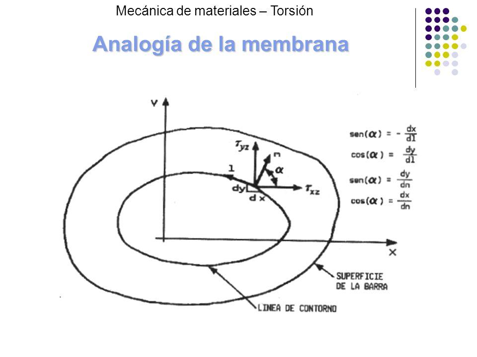 Analogía de la membrana