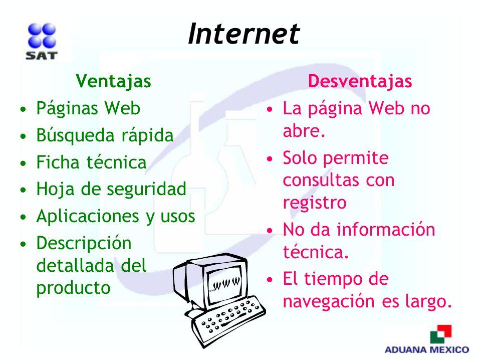 Internet Ventajas Páginas Web Búsqueda rápida Ficha técnica