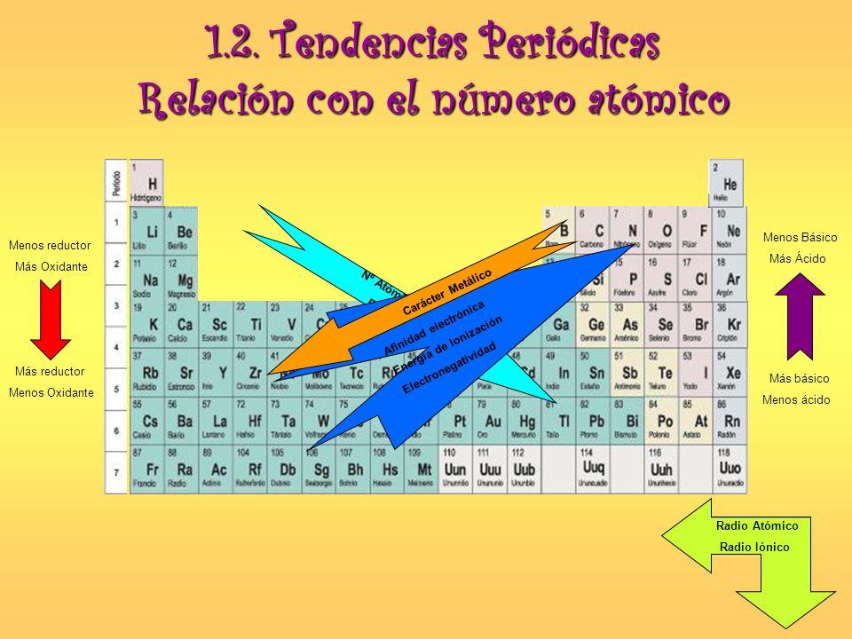 1.2. Tendencias Periódicas Relación con el número atómico