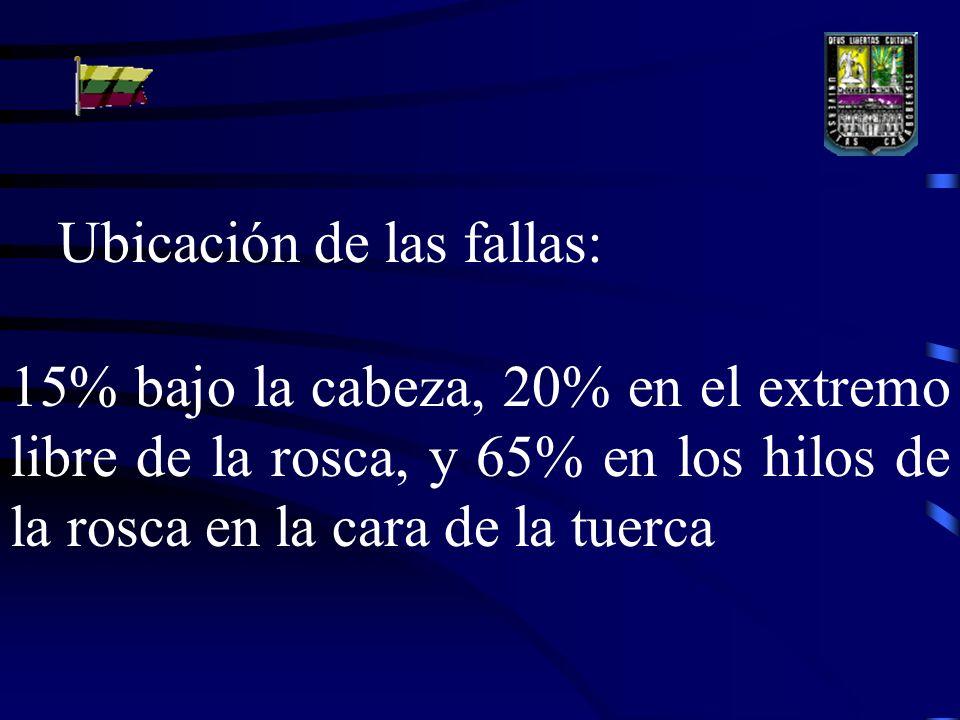 Ubicación de las fallas: