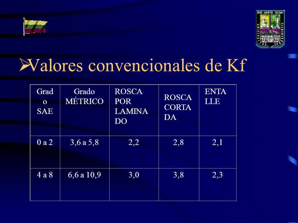Valores convencionales de Kf