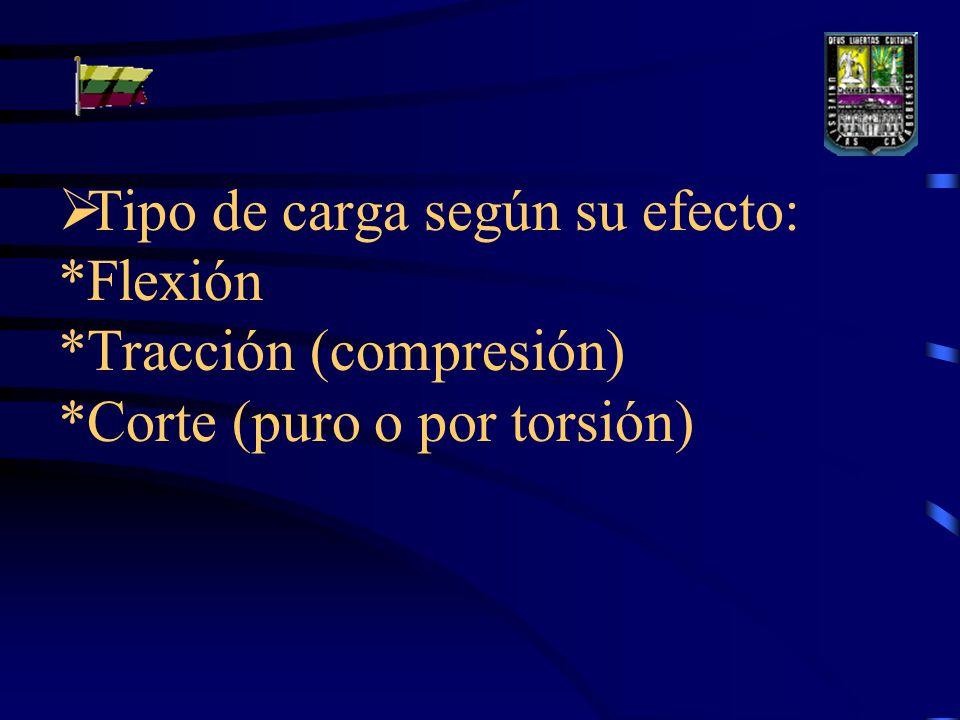 Tipo de carga según su efecto:. Flexión. Tracción (compresión)