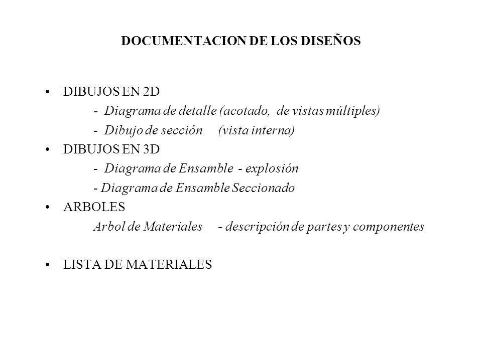 DOCUMENTACION DE LOS DISEÑOS