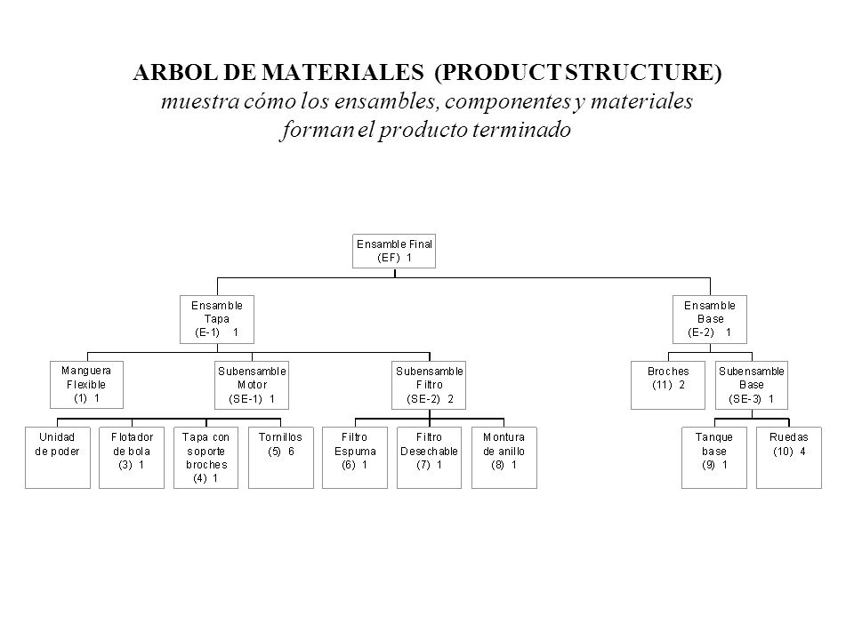 ARBOL DE MATERIALES (PRODUCT STRUCTURE) muestra cómo los ensambles, componentes y materiales forman el producto terminado
