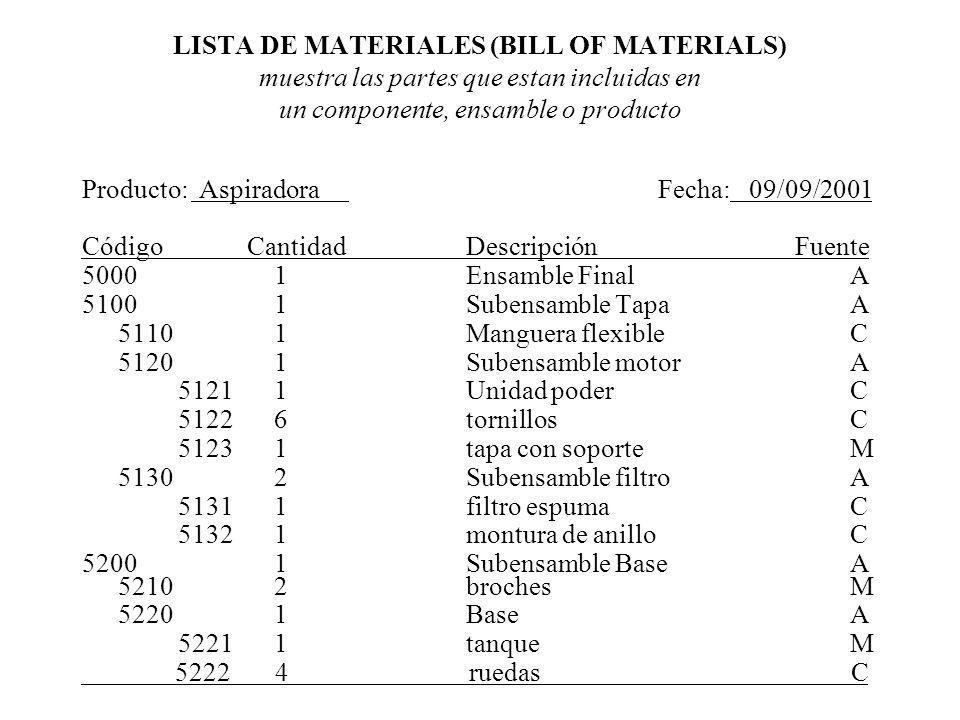 LISTA DE MATERIALES (BILL OF MATERIALS) muestra las partes que estan incluidas en un componente, ensamble o producto