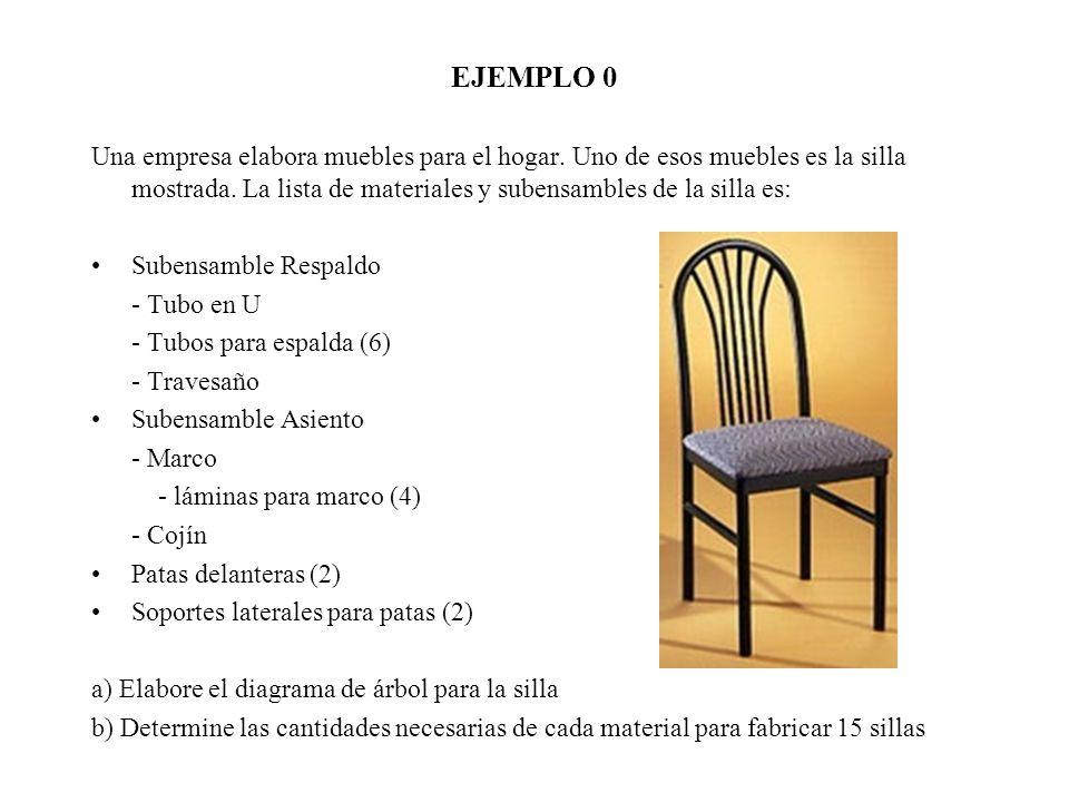 EJEMPLO 0 Una empresa elabora muebles para el hogar. Uno de esos muebles es la silla mostrada. La lista de materiales y subensambles de la silla es: