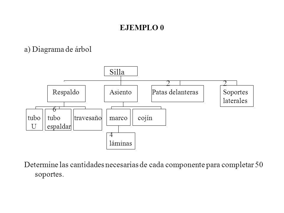 EJEMPLO 0 a) Diagrama de árbol Silla 2 2
