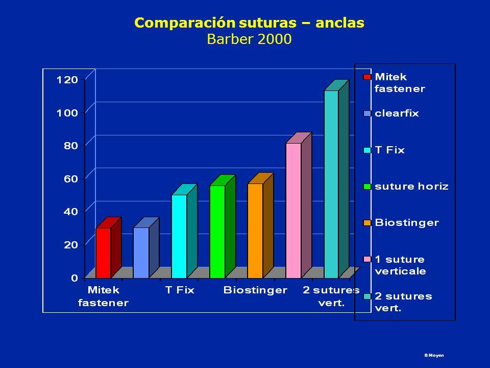 Comparación suturas – anclas Barber 2000