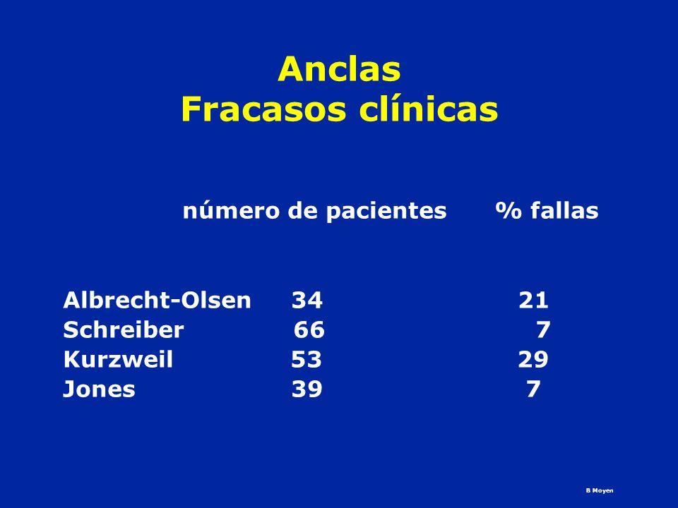 Anclas Fracasos clínicas