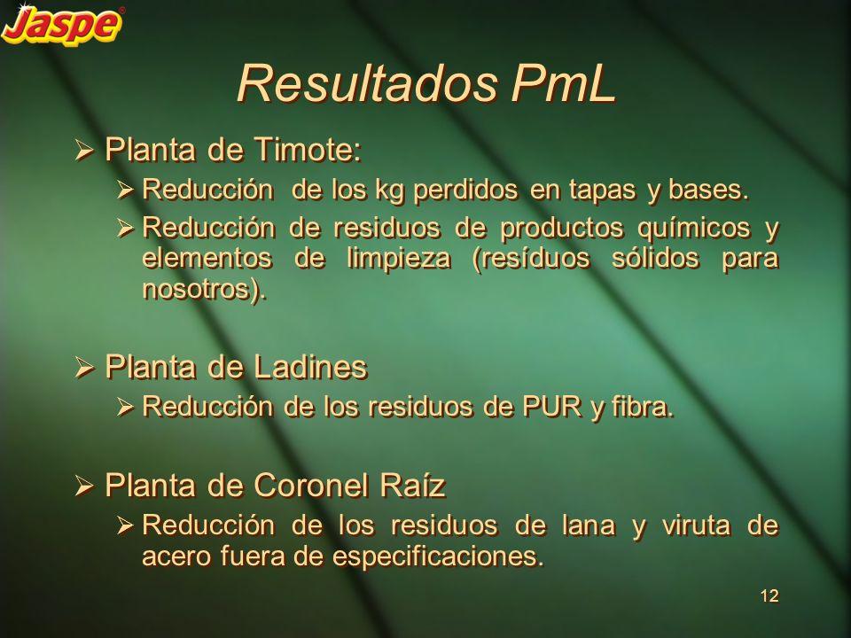 Resultados PmL Planta de Timote: Planta de Ladines