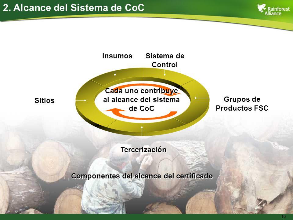 Grupos de Productos FSC al alcance del sistema de CoC