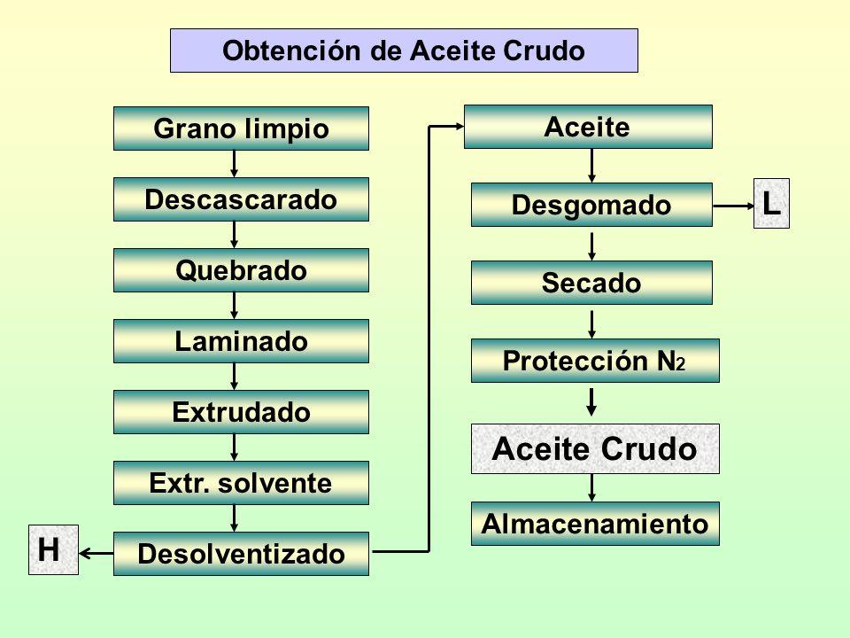 Obtención de Aceite Crudo