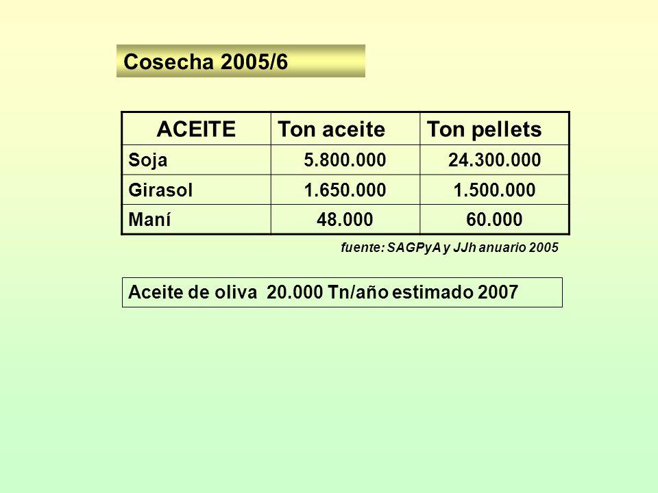 Cosecha 2005/6 ACEITE Ton aceite Ton pellets Soja 5.800.000 24.300.000