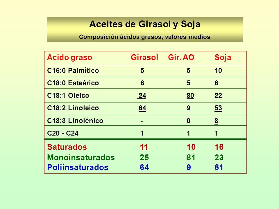 Aceites de Girasol y Soja Composición ácidos grasos, valores medios