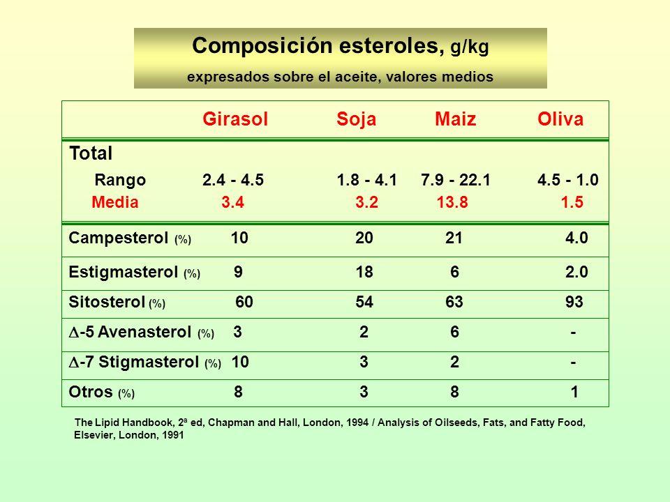 Composición esteroles, g/kg expresados sobre el aceite, valores medios