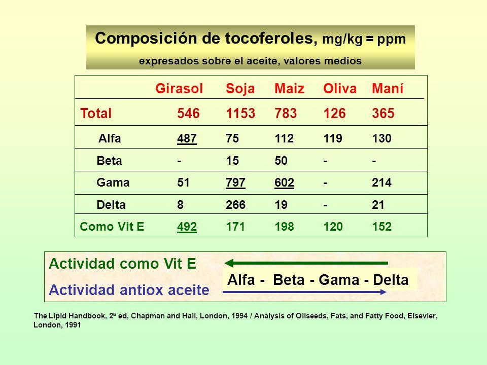 Composición de tocoferoles, mg/kg = ppm