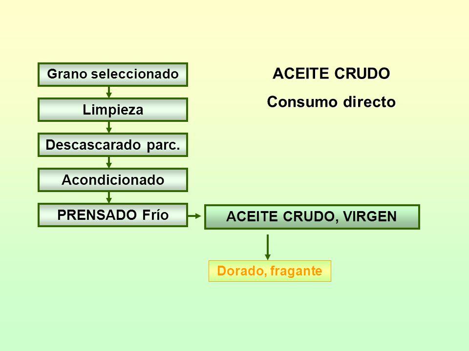 ACEITE CRUDO Consumo directo