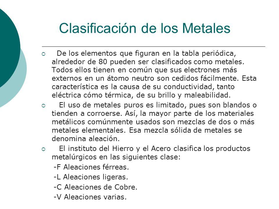 Clasificación de los Metales
