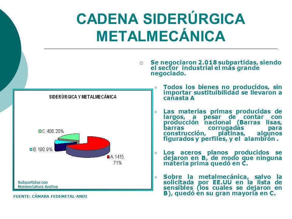 CADENA SIDERÚRGICA METALMECÁNICA