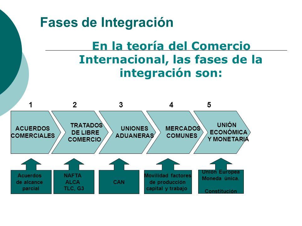 Fases de Integración En la teoría del Comercio Internacional, las fases de la integración son: