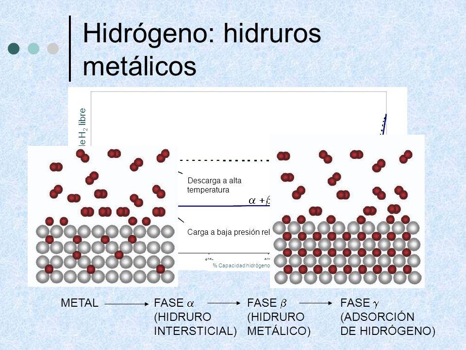 Hidrógeno: hidruros metálicos
