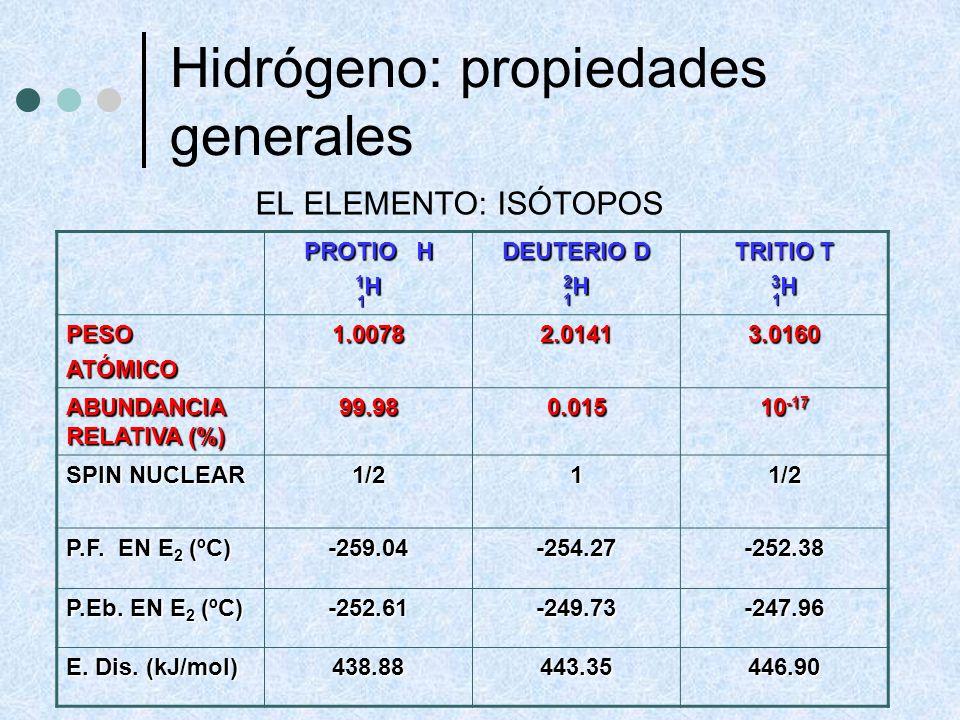Hidrógeno: propiedades generales