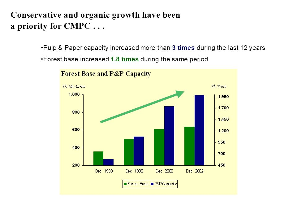 Conservative and organic growth have been a priority for CMPC . . .