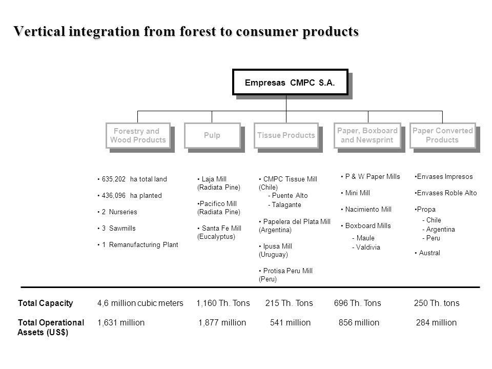Vertical integration from forest to consumer products