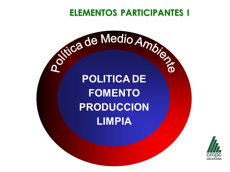 ELEMENTOS PARTICIPANTES I POLITICA DE FOMENTO PRODUCCION LIMPIA