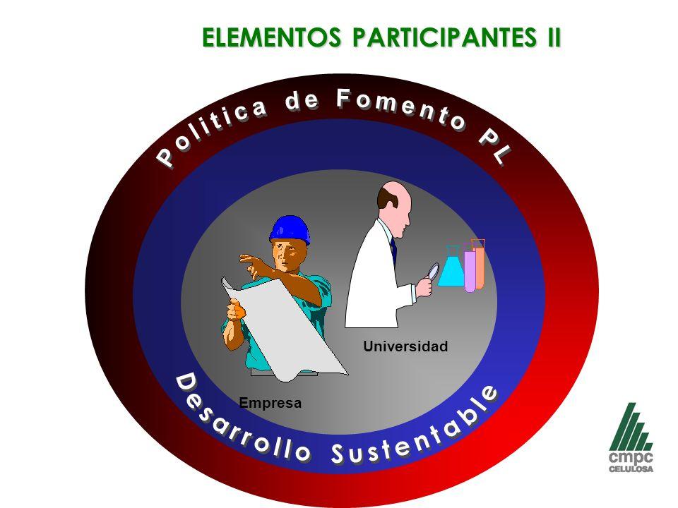 ELEMENTOS PARTICIPANTES II Desarrollo Sustentable