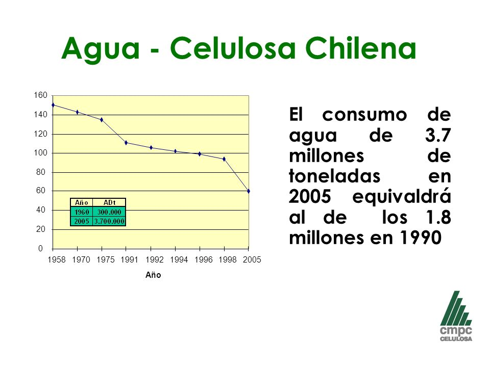Agua - Celulosa Chilena
