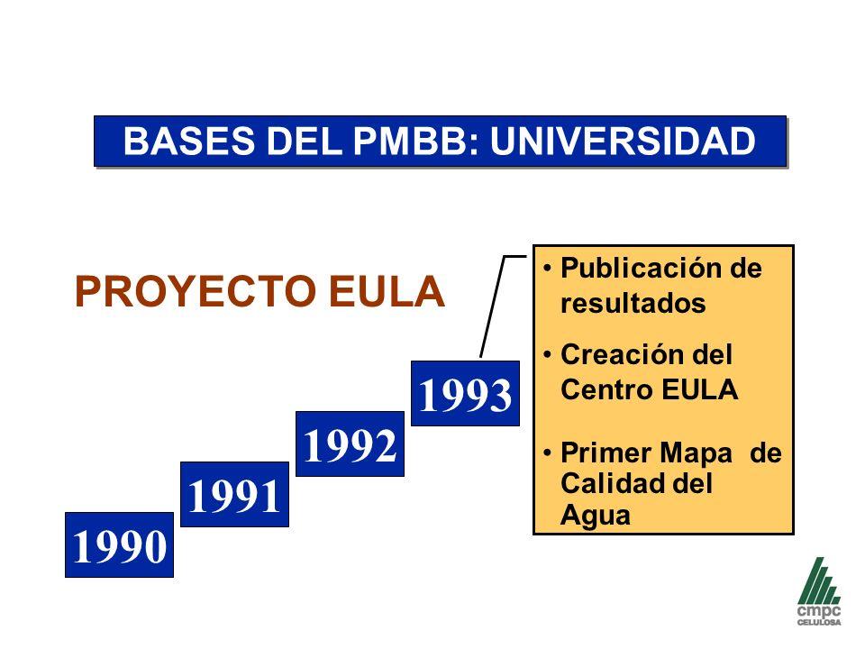 BASES DEL PMBB: UNIVERSIDAD