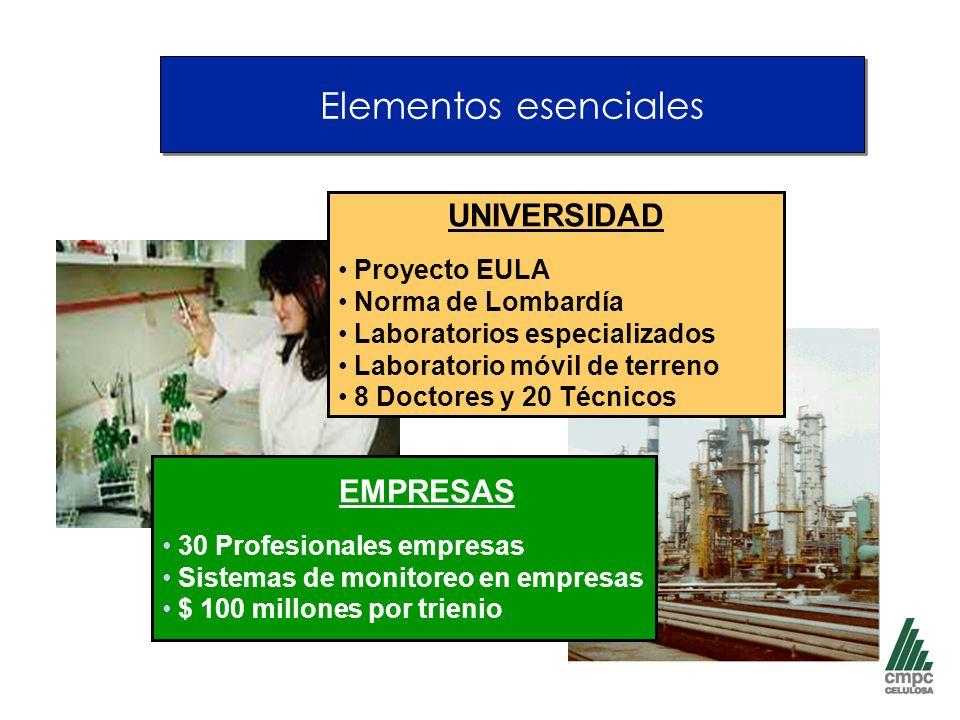 Elementos esenciales UNIVERSIDAD Proyecto EULA Norma de Lombardía