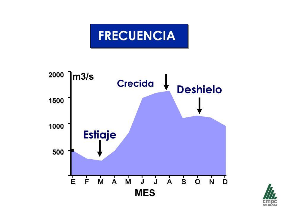 FRECUENCIA 2000 1500 1000 500 m3/s Crecida Deshielo Estiaje MES