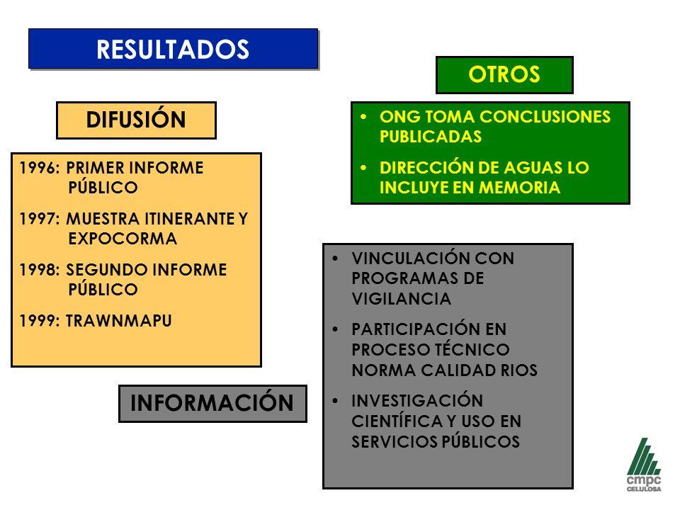 RESULTADOS OTROS DIFUSIÓN INFORMACIÓN ONG TOMA CONCLUSIONES PUBLICADAS