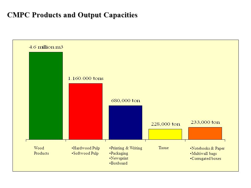 CMPC Products and Output Capacities