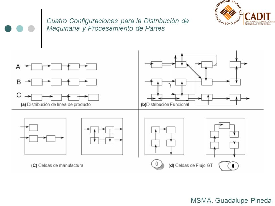 Cuatro Configuraciones para la Distribución de Maquinaria y Procesamiento de Partes