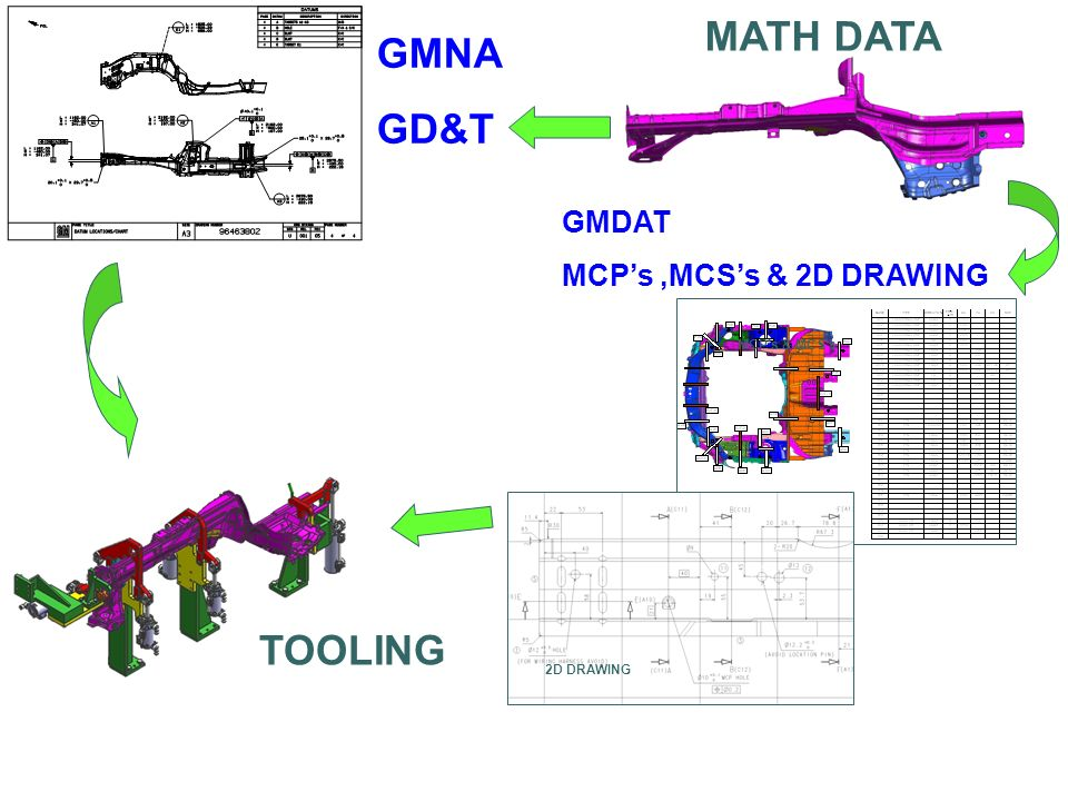 MATH DATA GMNA GD&T TOOLING GMDAT MCP's ,MCS's & 2D DRAWING