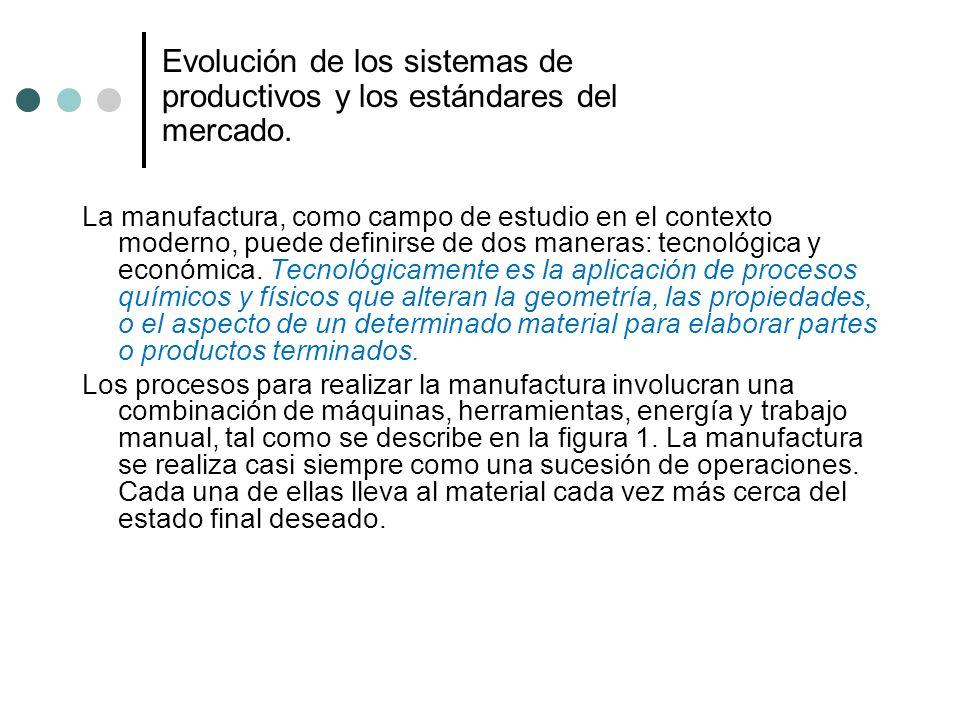 Evolución de los sistemas de productivos y los estándares del mercado.