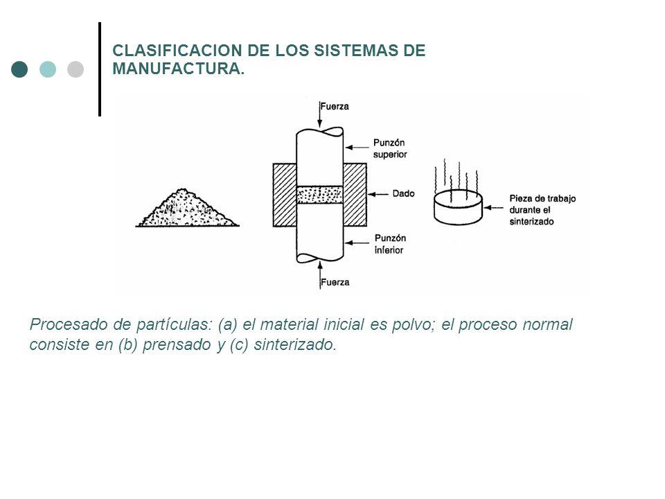 CLASIFICACION DE LOS SISTEMAS DE MANUFACTURA.