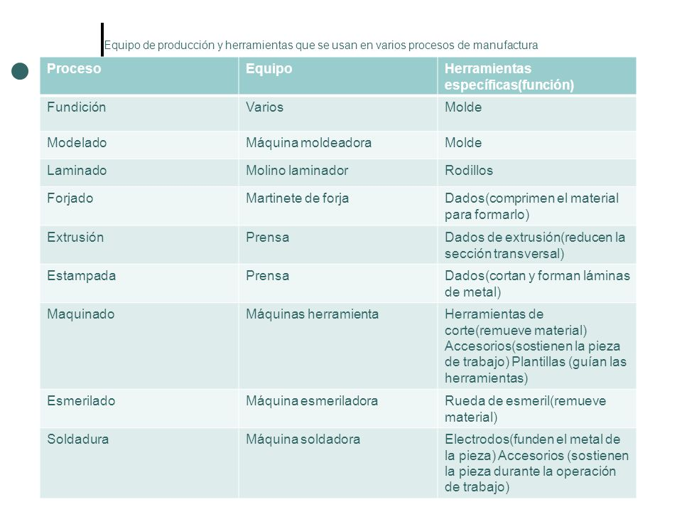 Herramientas específicas(función) Fundición Varios Molde Modelado