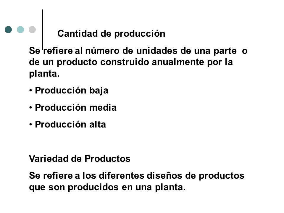 Cantidad de producción