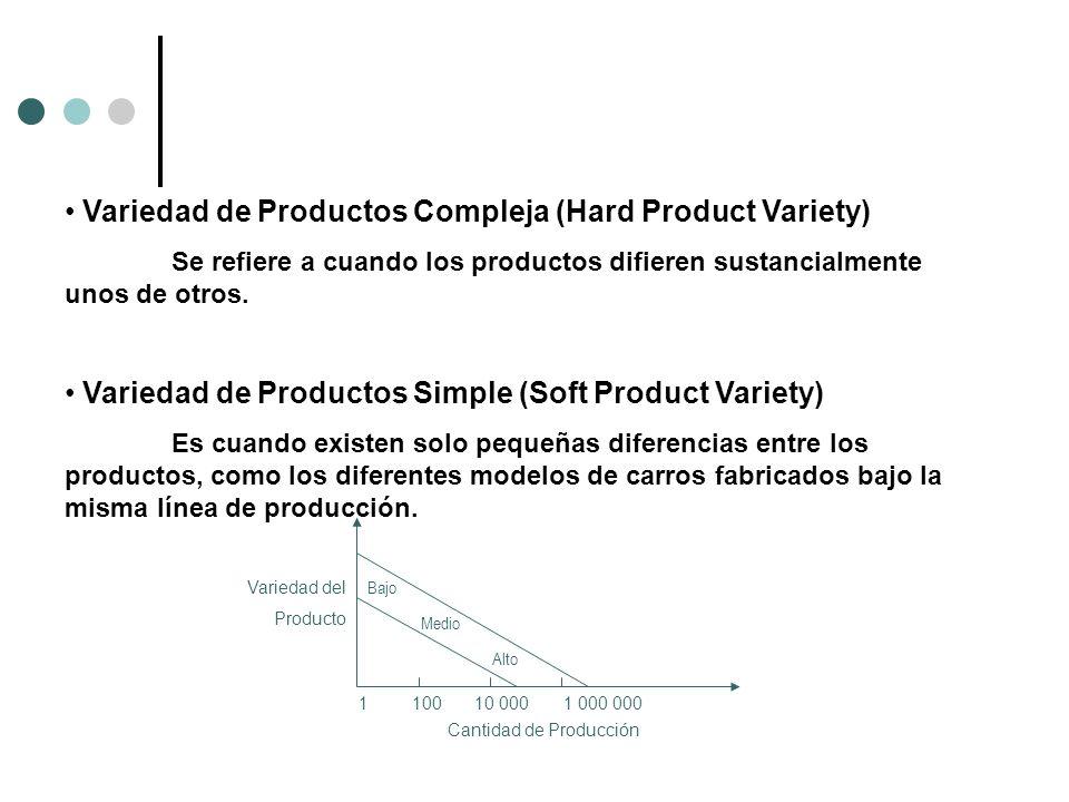 Variedad de Productos Compleja (Hard Product Variety)