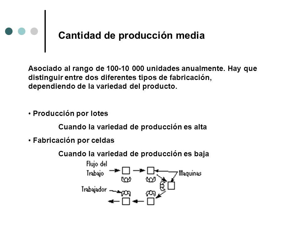 Cantidad de producción media