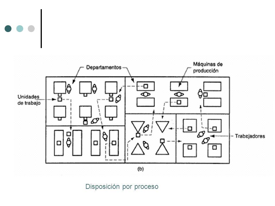Disposición por proceso